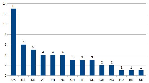 numero di finanziamenti per Stato di appartenenza del coordinatore del progetto